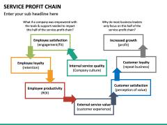 Service profit chain PPT slide 12