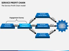 Service profit chain PPT slide 1