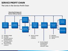 Service profit chain PPT slide 2