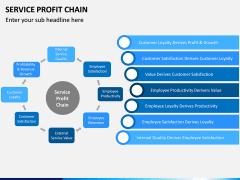 Service profit chain PPT slide 3