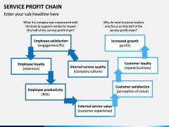 Service profit chain PPT slide 4
