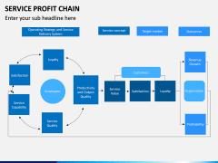 Service profit chain PPT slide 5