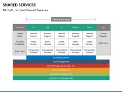 Shared services PPT slide 24