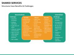 Shared services PPT slide 25