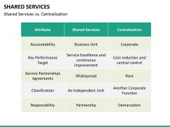 Shared services PPT slide 28