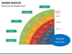 Shared services PPT slide 16