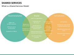 Shared services PPT slide 17