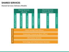Shared services PPT slide 19