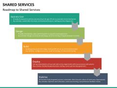 Shared services PPT slide 21