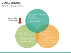Shared services PPT slide 22
