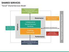 Shared services PPT slide 23