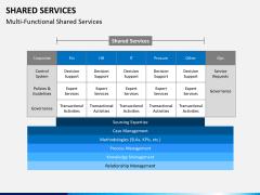 Shared services PPT slide 10
