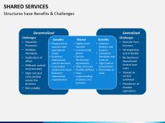 Shared services PPT slide 11