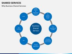 Shared services PPT slide 13
