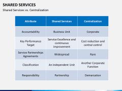 Shared services PPT slide 14
