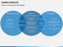 Shared services PPT slide 3