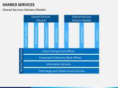 Shared services PPT slide 5