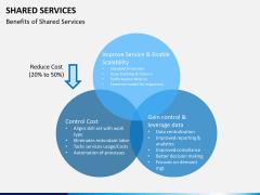 Shared services PPT slide 8