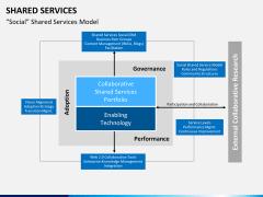 Shared services PPT slide 9