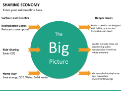 Sharing economy PPT slide 24