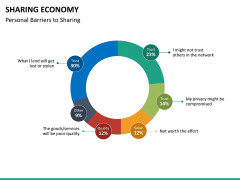 Sharing economy PPT slide 16