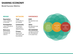 Sharing economy PPT slide 21