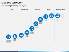 Sharing economy PPT slide 2