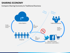 Sharing economy PPT slide 7