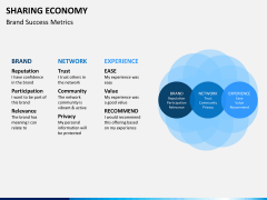 Sharing economy PPT slide 8