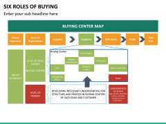 Six roles of buying PPT slide 16