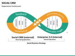 Social CRM PPT slide 20