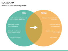 Social CRM PPT slide 14