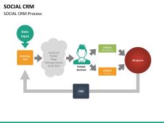 Social CRM PPT slide 19