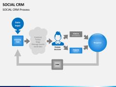 Social CRM PPT slide 9