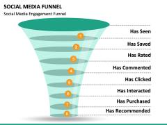 Social Media Funnel PPT slide 20