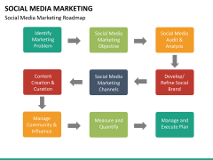 Social media marketing PPT slide 47
