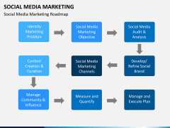 Social media marketing PPT slide 23