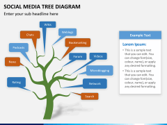 Social media tree PPT slide 3