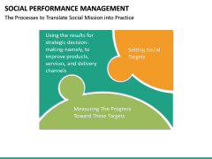Social Performance Management PPT slide 13