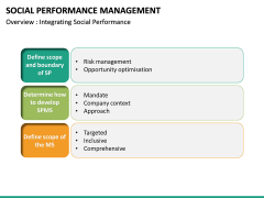 Social Performance Management PPT slide 16