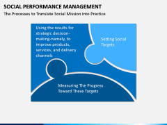 Social Performance Management PPT slide 3