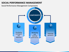 Social Performance Management PPT slide 4