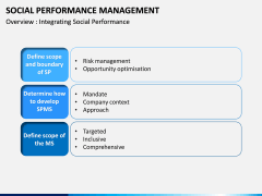 Social Performance Management PPT slide 6