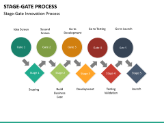 Stage-gate process PPT slide 27