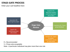Stage-gate process PPT slide 32
