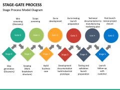 Stage-gate process PPT slide 18