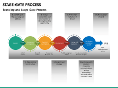 Stage-gate process PPT slide 20