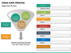 Stage-gate process PPT slide 22