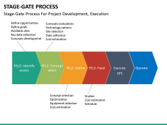 Stage-gate process PPT slide 25
