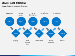 Stage-gate process PPT slide 11